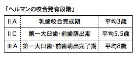ヘルマン咬合発育段階(2014-07-22 12.41.15)